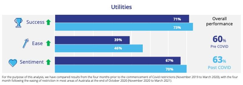 Utilities-CX